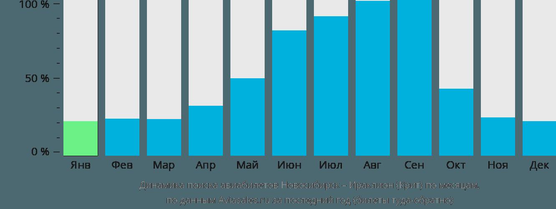 Динамика поиска авиабилетов из Новосибирска в Ираклион (Крит) по месяцам
