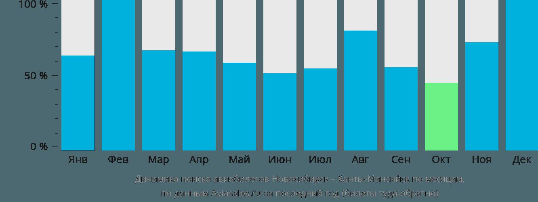 Динамика поиска авиабилетов из Новосибирска в Ханты-Мансийск по месяцам
