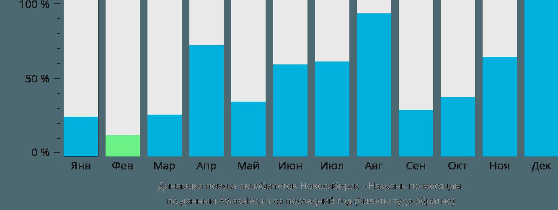Динамика поиска авиабилетов из Новосибирска в Назрань по месяцам