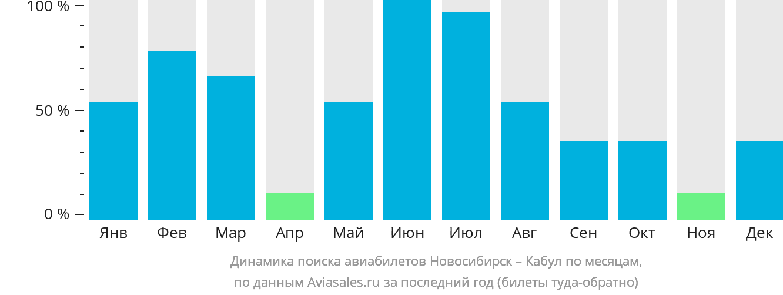 Динамика поиска авиабилетов из Новосибирска в Кабул по месяцам