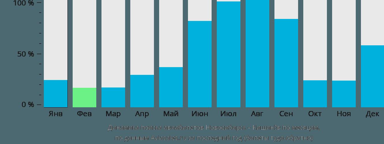 Динамика поиска авиабилетов из Новосибирска в Кишинёв по месяцам