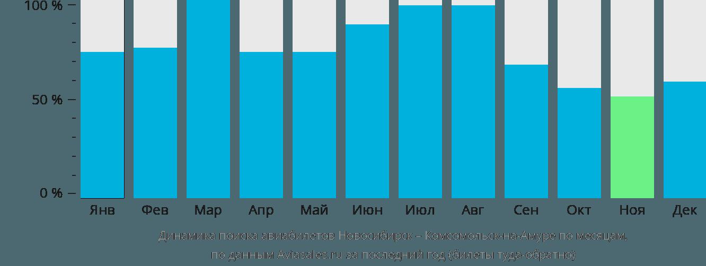 Динамика поиска авиабилетов из Новосибирска в Комсомольск-на-Амуре по месяцам