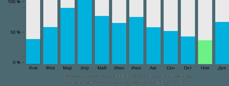 Динамика поиска авиабилетов из Новосибирска в Казахстан по месяцам