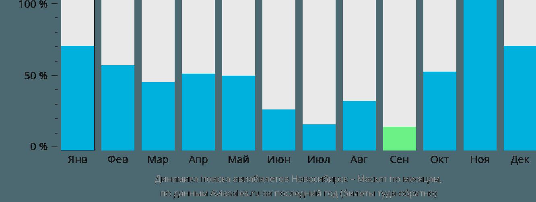 Динамика поиска авиабилетов из Новосибирска в Маскат по месяцам