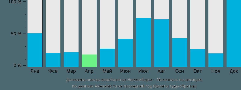 Динамика поиска авиабилетов из Новосибирска в Махачкалу по месяцам