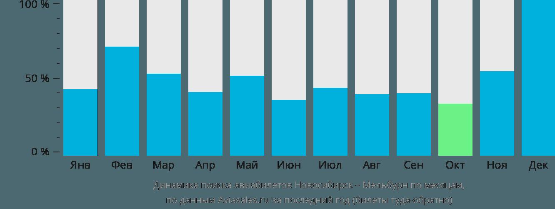 Динамика поиска авиабилетов из Новосибирска в Мельбурн по месяцам