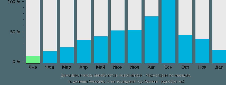 Динамика поиска авиабилетов из Новосибирска в Черногорию по месяцам