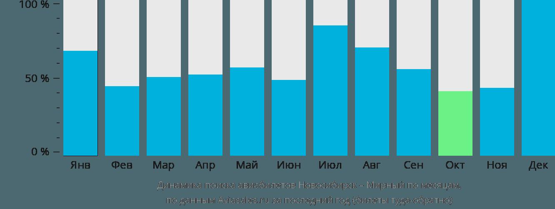 Динамика поиска авиабилетов из Новосибирска в Мирный по месяцам
