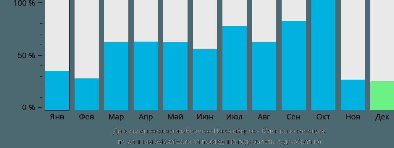 Динамика поиска авиабилетов из Новосибирска на Мальту по месяцам