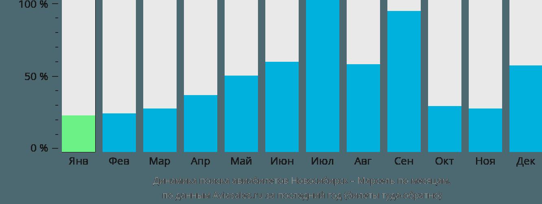 Динамика поиска авиабилетов из Новосибирска в Марсель по месяцам