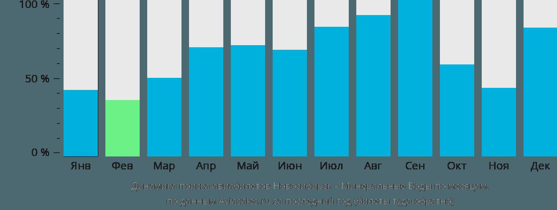 Динамика поиска авиабилетов из Новосибирска в Минеральные воды по месяцам