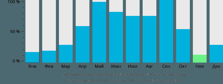 Динамика поиска авиабилетов из Новосибирска в Неаполь по месяцам