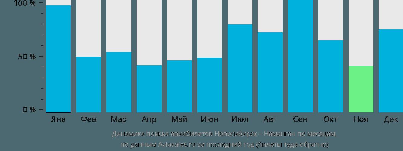 Динамика поиска авиабилетов из Новосибирска в Наманган по месяцам
