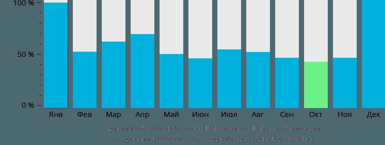 Динамика поиска авиабилетов из Новосибирска в Ноябрьск по месяцам