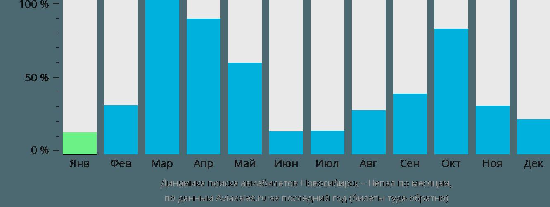 Динамика поиска авиабилетов из Новосибирска в Непал по месяцам