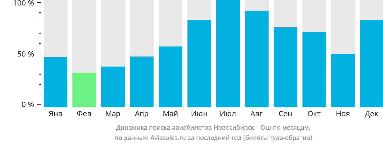 Динамика поиска авиабилетов из Новосибирска в Ош по месяцам