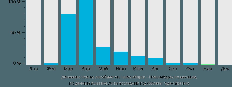 Динамика поиска авиабилетов из Новосибирска в Новосибирск по месяцам