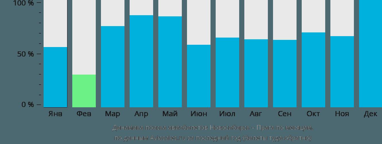 Динамика поиска авиабилетов из Новосибирска в Прагу по месяцам