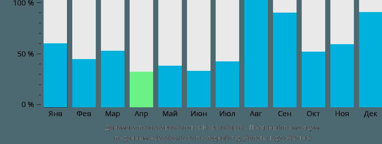 Динамика поиска авиабилетов из Новосибирска в Полярный по месяцам