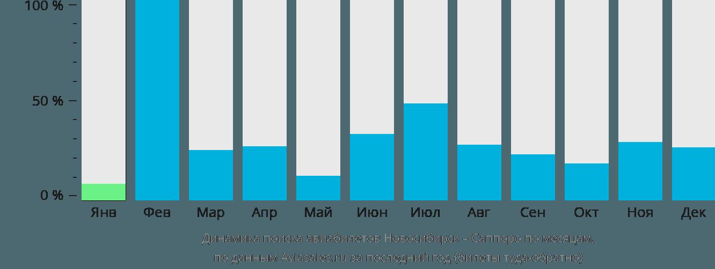 Динамика поиска авиабилетов из Новосибирска в Саппоро по месяцам