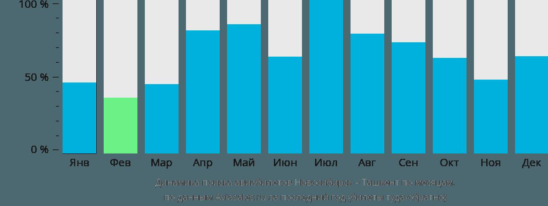 Динамика поиска авиабилетов из Новосибирска в Ташкент по месяцам