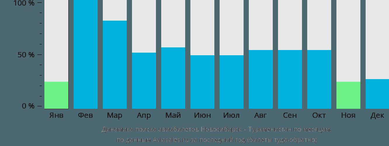 Динамика поиска авиабилетов из Новосибирска в Туркменистан по месяцам