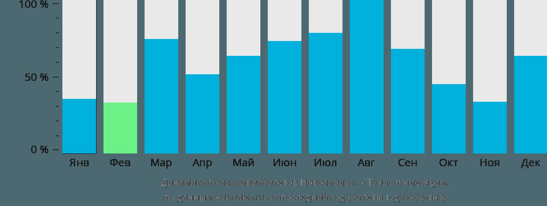 Динамика поиска авиабилетов из Новосибирска в Тунис по месяцам