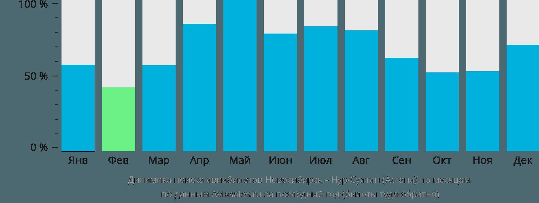 Динамика поиска авиабилетов из Новосибирска в Астану по месяцам
