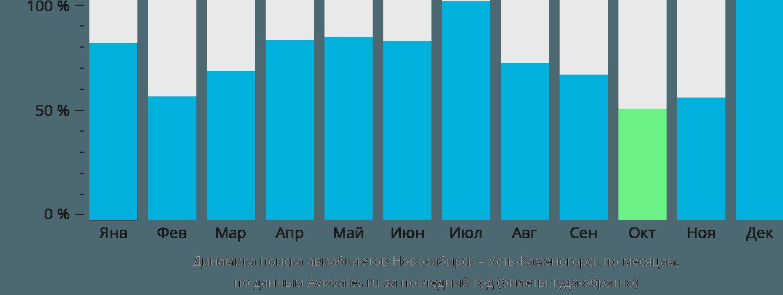 Динамика поиска авиабилетов из Новосибирска в Усть-Каменогорск по месяцам