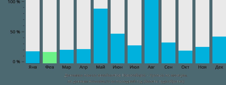 Динамика поиска авиабилетов из Новосибирска в Уральск по месяцам