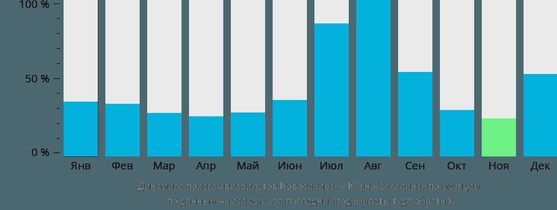 Динамика поиска авиабилетов из Новосибирска в Южно-Сахалинск по месяцам