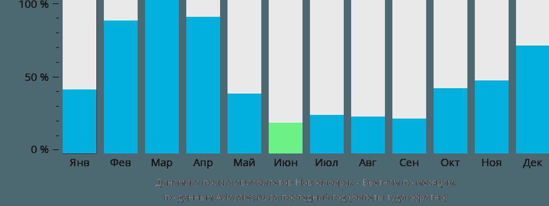 Динамика поиска авиабилетов из Новосибирска в Вьетнам по месяцам