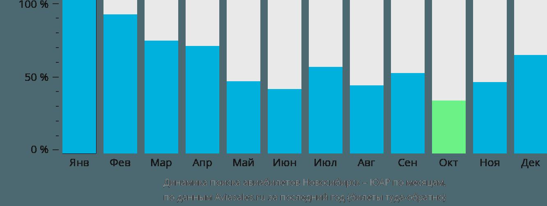 Динамика поиска авиабилетов из Новосибирска в ЮАР по месяцам