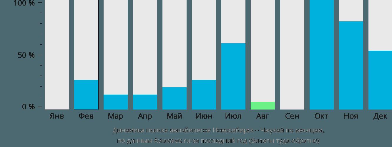 Динамика поиска авиабилетов из Новосибирска в Чжухай по месяцам