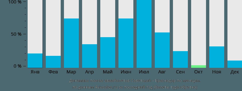Динамика поиска авиабилетов из Советского в Краснодар по месяцам