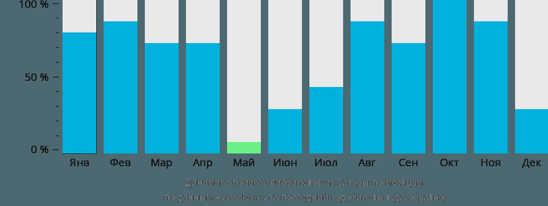 Динамика поиска авиабилетов из Загоры по месяцам
