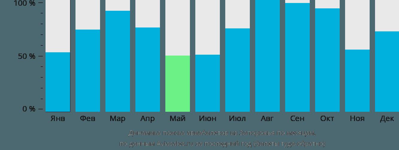 Динамика поиска авиабилетов из Запорожья по месяцам