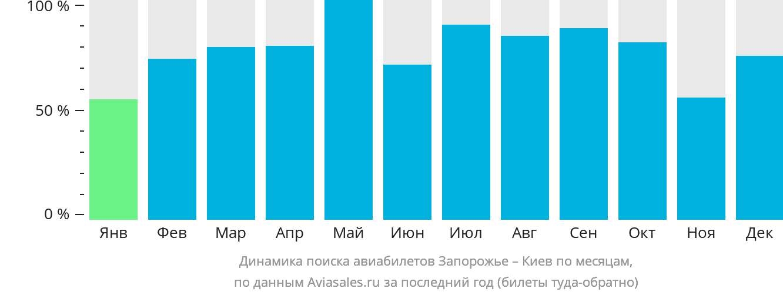 Динамика поиска авиабилетов из Запорожья в Киев по месяцам