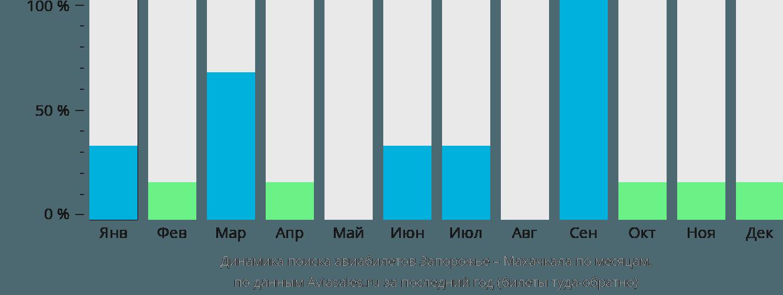 Динамика поиска авиабилетов из Запорожья в Махачкалу по месяцам