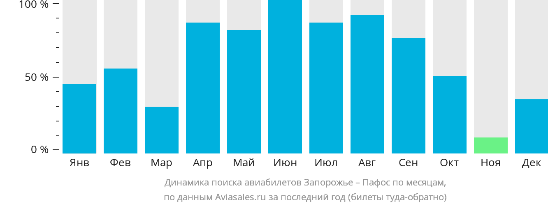 Динамика поиска авиабилетов из Запорожья в Пафос по месяцам