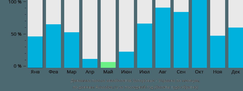 Динамика поиска авиабилетов из Запорожья в Украину по месяцам