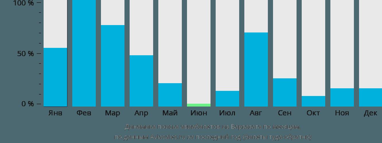 Динамика поиска авиабилетов из Варзазата по месяцам