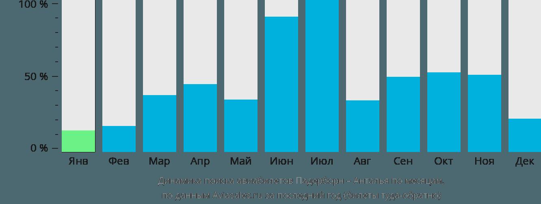 Динамика поиска авиабилетов из Падерборна в Анталью по месяцам