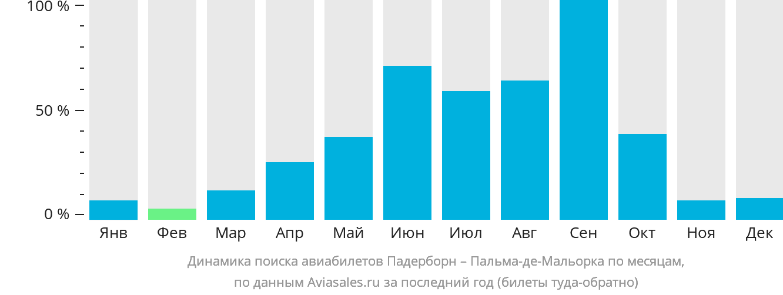 Динамика поиска авиабилетов из Падерборна в Пальма-де-Майорку по месяцам