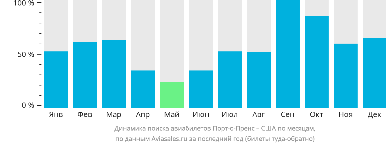 Динамика поиска авиабилетов из Порт-о-Пренса в США по месяцам