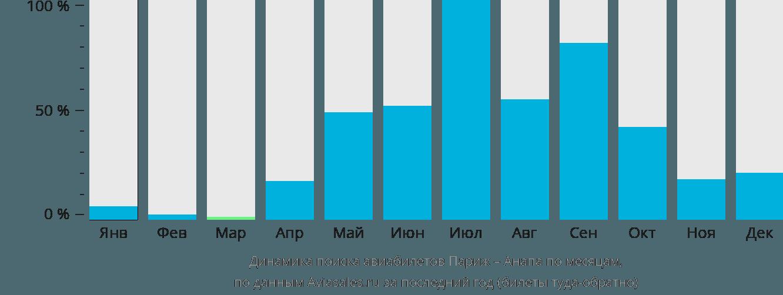 Динамика поиска авиабилетов из Парижа в Анапу по месяцам
