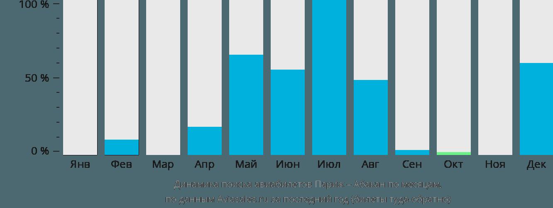 Динамика поиска авиабилетов из Парижа в Абакан по месяцам