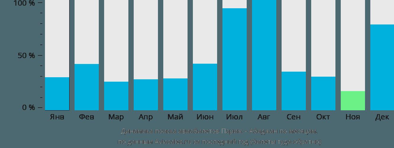 Динамика поиска авиабилетов из Парижа в Абиджан по месяцам