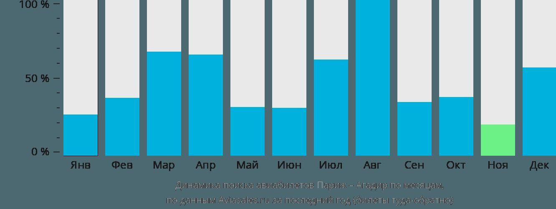 Динамика поиска авиабилетов из Парижа в Агадир по месяцам