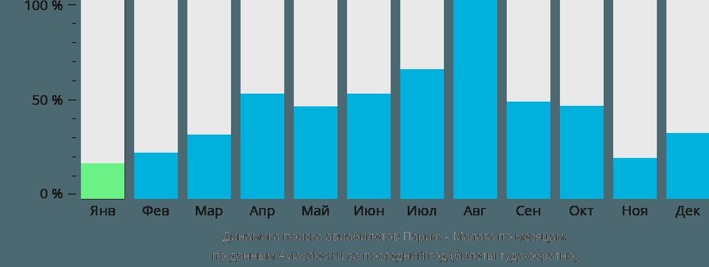Динамика поиска авиабилетов из Парижа в Малагу по месяцам